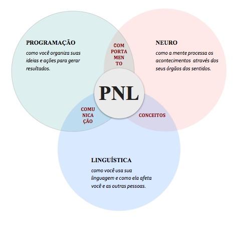 PNL-nome